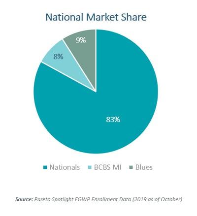 Fig 2 - National Market Share